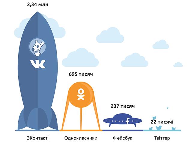 Соціальні мережі та Твіттер в Україні та Львівській області, літо 2014 року