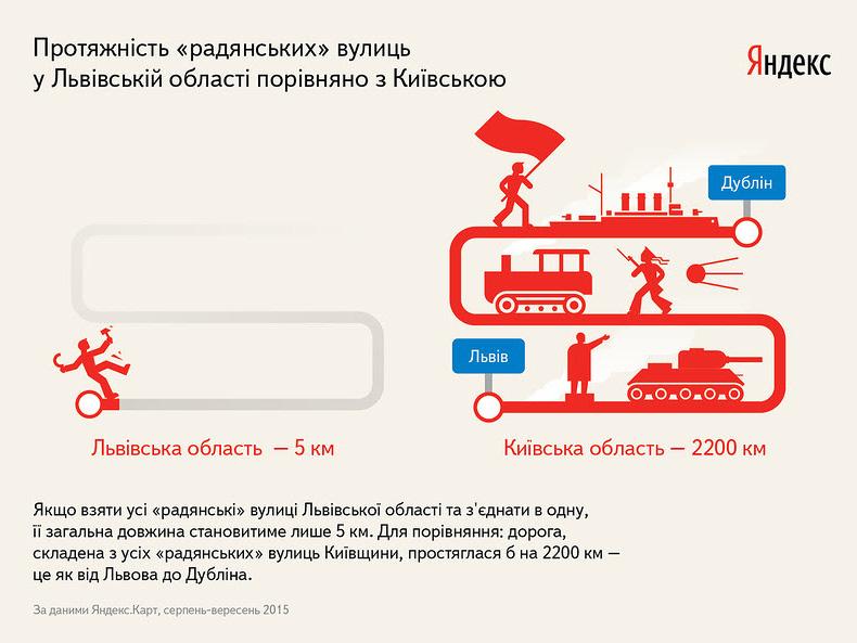 Скільки вулиць у Львівській області могли потрапити під Закон про декомунізацію