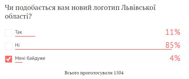 опитування Львівщина