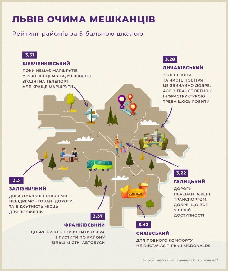 Інфографіка Рейтинг Районів Львова OLX