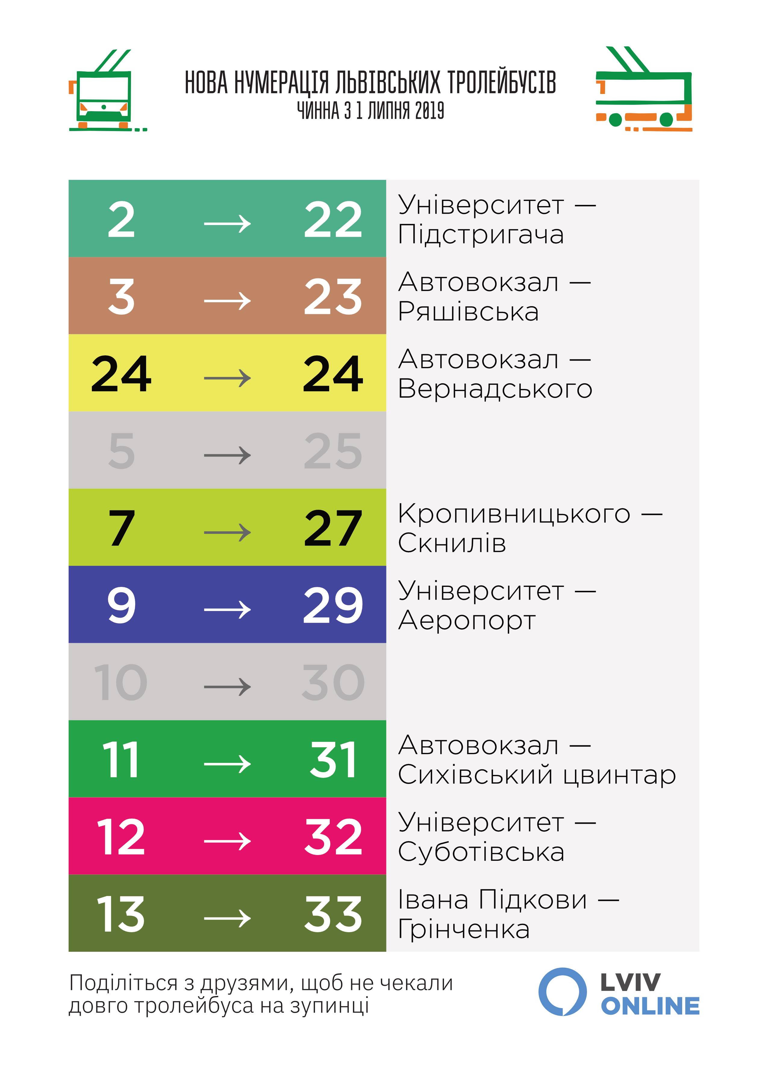 Нова нумерація Львівських тролейбусів. з 1 липня 2019